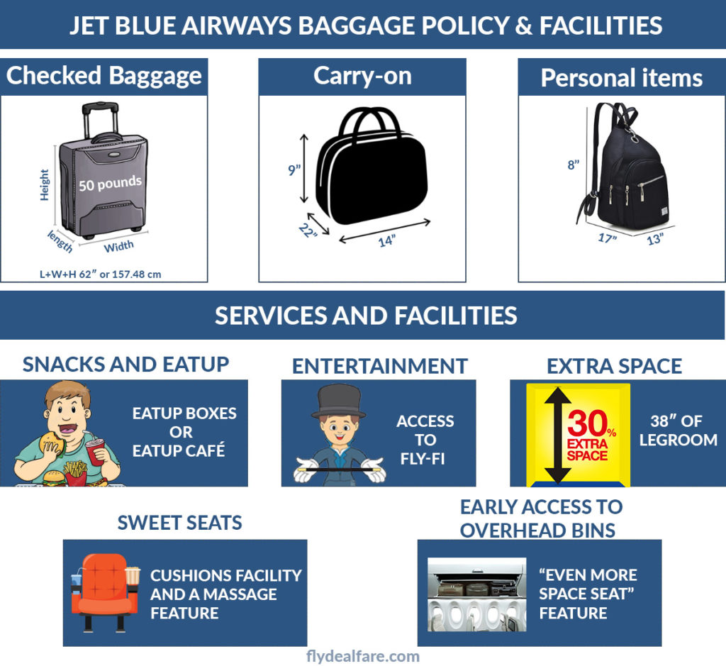Check Out The Reviews Ratings Baggage Fees Of Jet Blue Airways