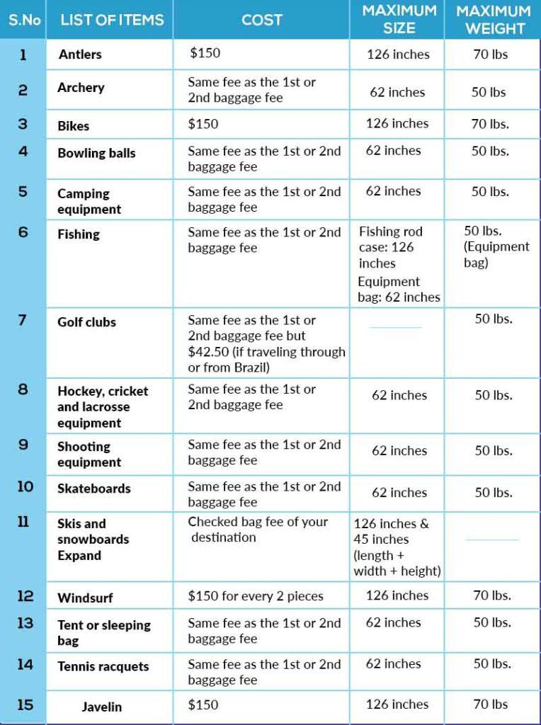 AA Table2
