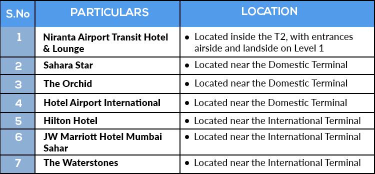 Mumbai Table1