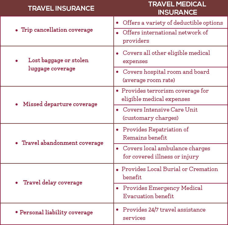 travel medicle insurance